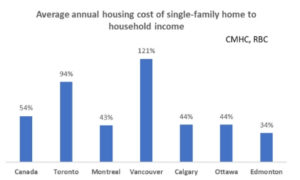Average annuel housing cost