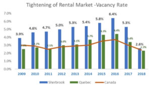 Tightening of rental market - Vacancy Rate