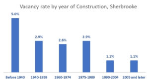 Vacancy rate by year of construction, Sherbrooke