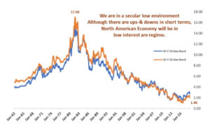 Secular decline in interest rate