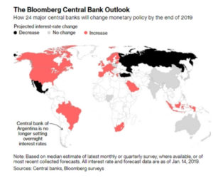 The Bloomberg Central Bank Outlook