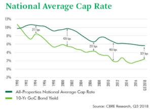 National Average Cap Rate